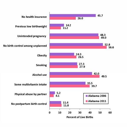PRAMS 2011 Chart